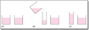 Illustration of different size containers. Does pouring liquid in a tall, narrow container make it have more liquid?
