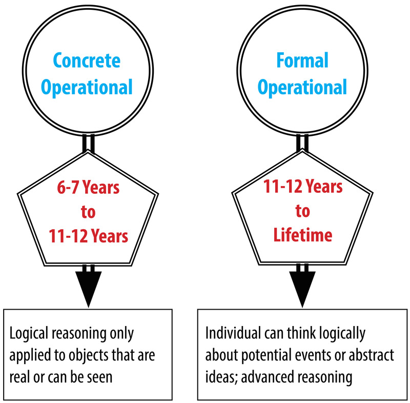 Diagram of concrete operational (6-7 years to 11-12 years) characterized by logical reasoning for real or visible objects; in contrast to, formal operational (11-12 years to lifetime) characterized by logical thinking, abstract thinking, and reasoning.