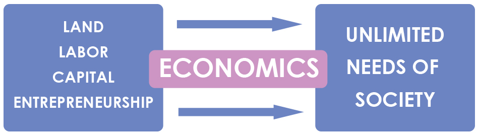 Economics involves the study of how people choose to use the limited resources of land, capital, labor and entrepreneurship, known as factors of production to produce all the goods and services and distribute them to the people for consumption.