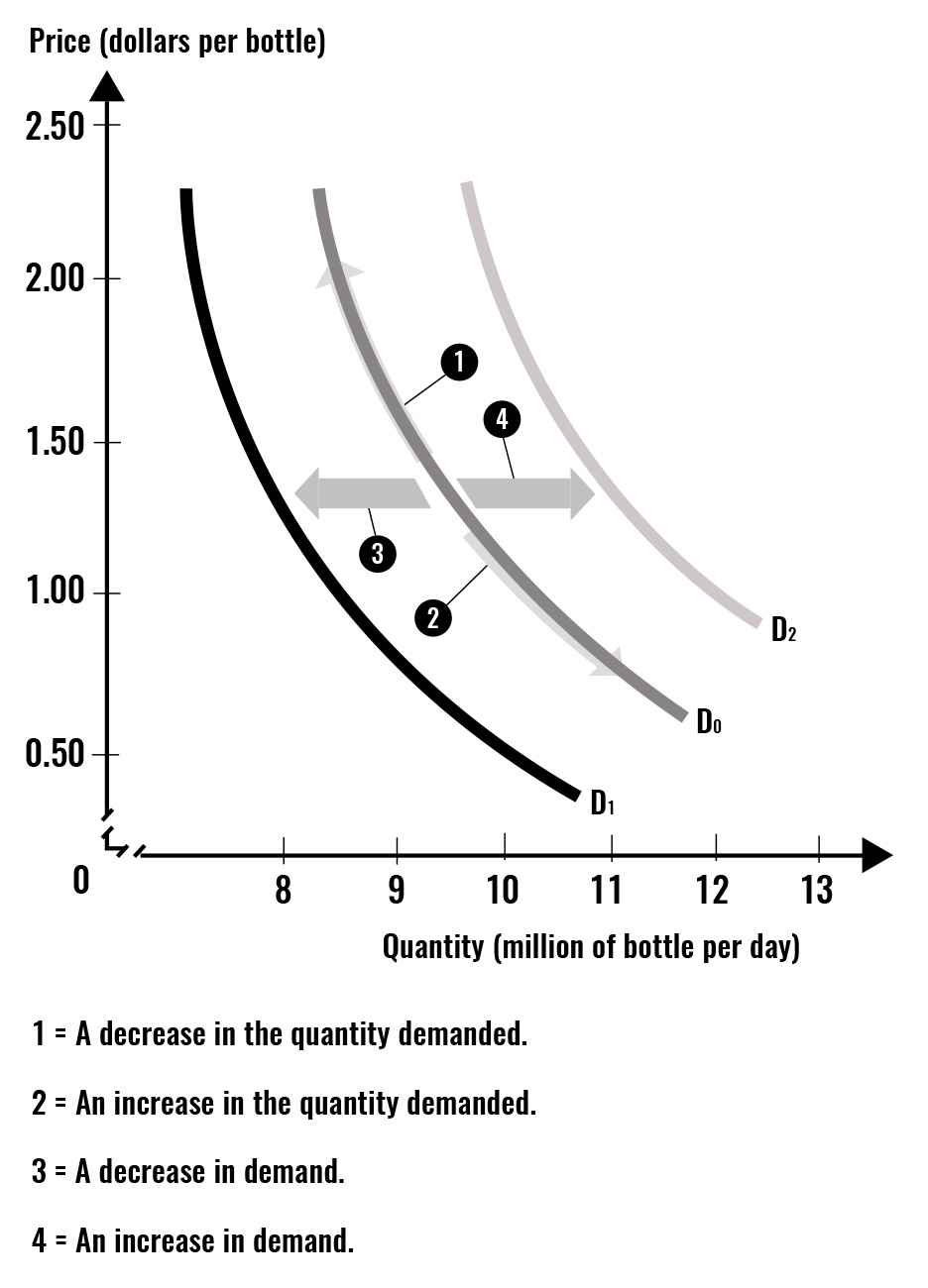 The graph summarizes demand shifters leading to an increase or decrease in demand. In addition, it emphasizes that what causes a movement along the demand curve is the change in the own price of the good or service.