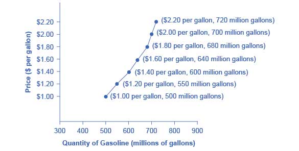 The supply schedule is the table that shows quantity supplied of gasoline at each price. As price rises, quantity supplied also increases, and vice versa. The supply curve (S) is created by graphing the points from the supply schedule and then connecting them. The upward slope of the supply curve illustrates the law of supply—that a higher price leads to a higher quantity supplied, and vice versa.