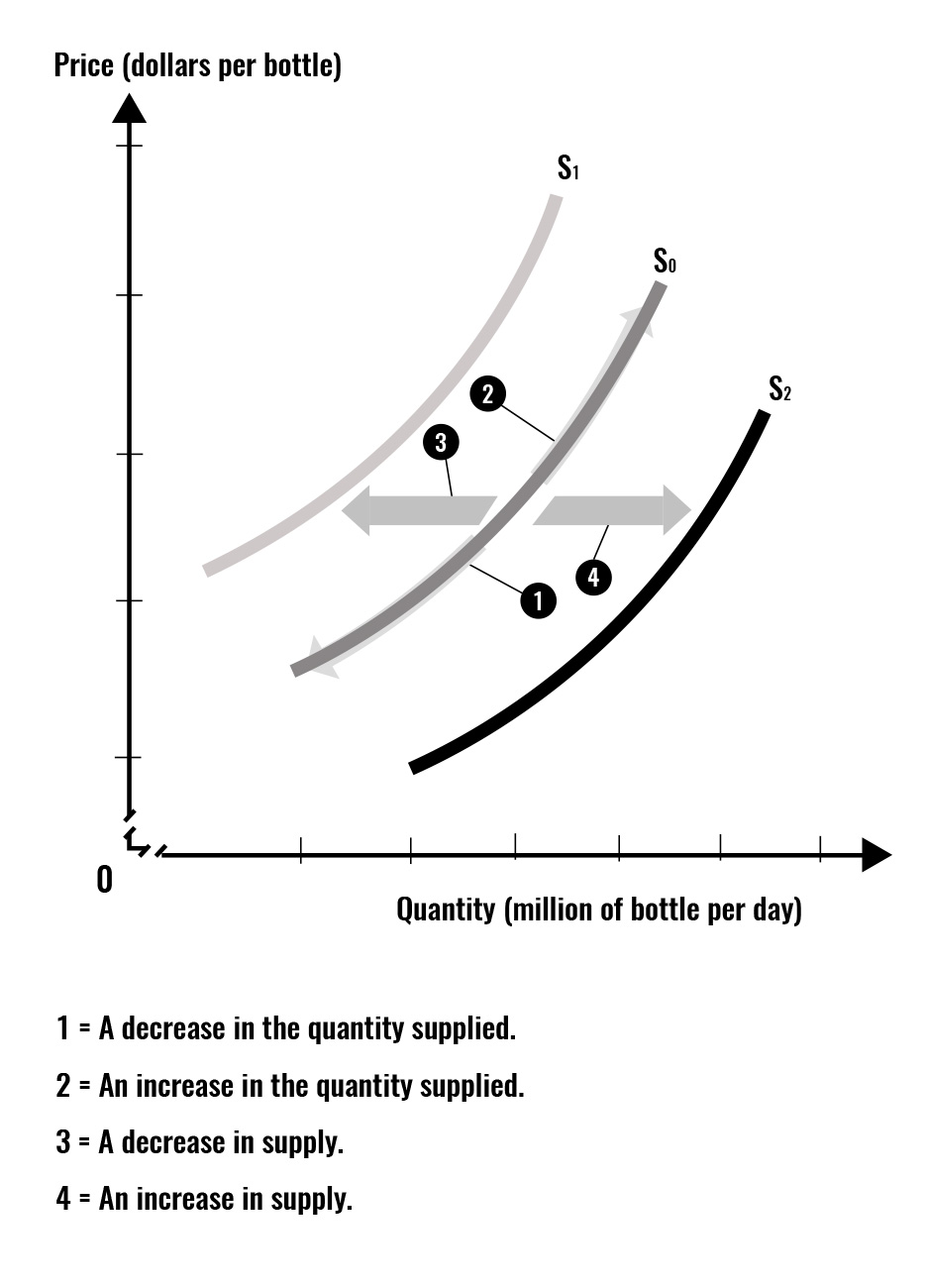 The graph summarizes supply shifters leading to an increase or decrease in supply. In addition, it emphasizes that what causes a movement along the supply curve is the change in the own price of the good or service.