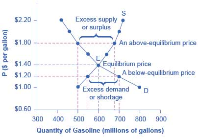 The demand curve (D) and the supply curve (S) intersect at the equilibrium point E, with a price of $1.40 and a quantity of 600. The equilibrium is the only price where quantity demanded is equal to quantity supplied. At a price above equilibrium like $1.80, quantity supplied exceeds the quantity demanded, so there is excess supply. At a price below equilibrium such as $1.20, quantity demanded exceeds quantity supplied, so there is excess demand.
