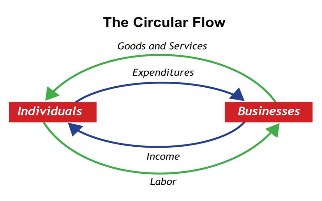 The circular flow diagram presents the economy that consists of two groups—Individuals and Businesses—that interact in two markets: the goods and services market in which firms sell and households buy and the labor market in which households sell labor to business firms or other employees.