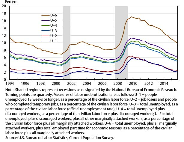 This figure shows the measures of labor underutilization, quarterly averages, seasonally adjusted, 1994-2015. Note that shaded regions represent recessions as designated by the National Bureau of Economic Research. Measures of labor underutilization are as follows: U-1 Persons unemployed 15 weeks or longer, as a percent of the civilian labor force; U-2 Job losers and persons who completed temporary jobs, as a percent of the civilian labor force; U-3 Total unemployed, as a percent of the civilian labor force (the official unemployment rate); U-4 is U-3 plus discouraged workers; U-5 is U-4 plus other marginally attached workers; and U-6 is U-5 plus employed part time for economic reasons.