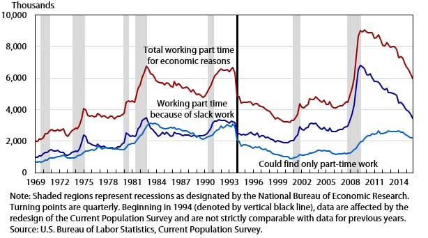 This figure shows the number of people employed part time for economic reasons, quarterly averages, seasonally adjusted, 1969-2015.