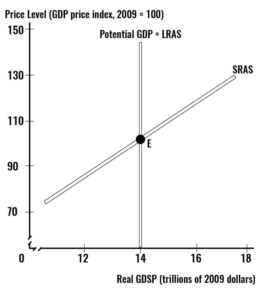 The graph shows the AS curve is upward-sloping along with the potential GDP line. The slope reflects that a higher price level combined with a fixed money wage rate lowers the real wage rate, thereby increasing the quantity of labor employed and hence increasing real GDP. The potential GDP line is vertical because moving along it both the price level and money wage rate and money prices of other resources change by the same percentage.
