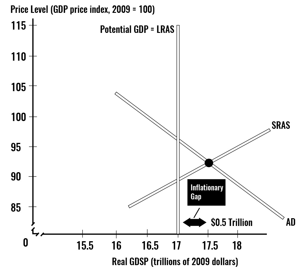 This figure shows a recessionary gap that occurs when real GDP is less than potential GDP and that brings a falling price level.