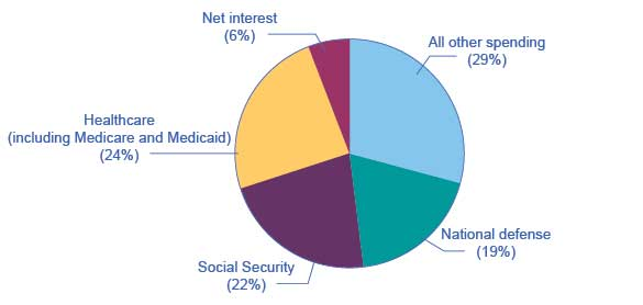 About 73% of government spending goes to four major areas: national defense, Social Security, healthcare, and interest payments on past borrowing. This leaves about 29% of federal spending for all other functions of the U.S. government.
