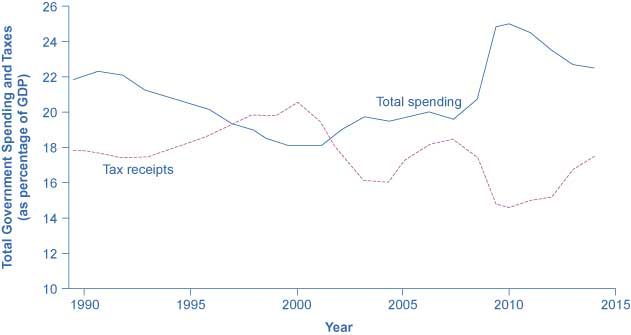 When government spending exceeds taxes, the gap is the budget deficit. When taxes exceed spending, the gap is a budget surplus. The recessionary period starting in late 2007 saw higher spending and lower taxes, combining to create a large deficit in 2009.