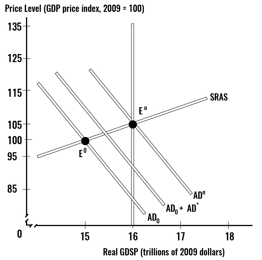 This figure illustrates how to close a recessionary gap of 1 trillion dollars, the initial increase in government spending, or the initial tax cut need only be a fraction of the gap. Once the multiplier effect has taken fill effect, AD0 shifts to AD1, and the gap is closed — the economy has reached its potential GDP.