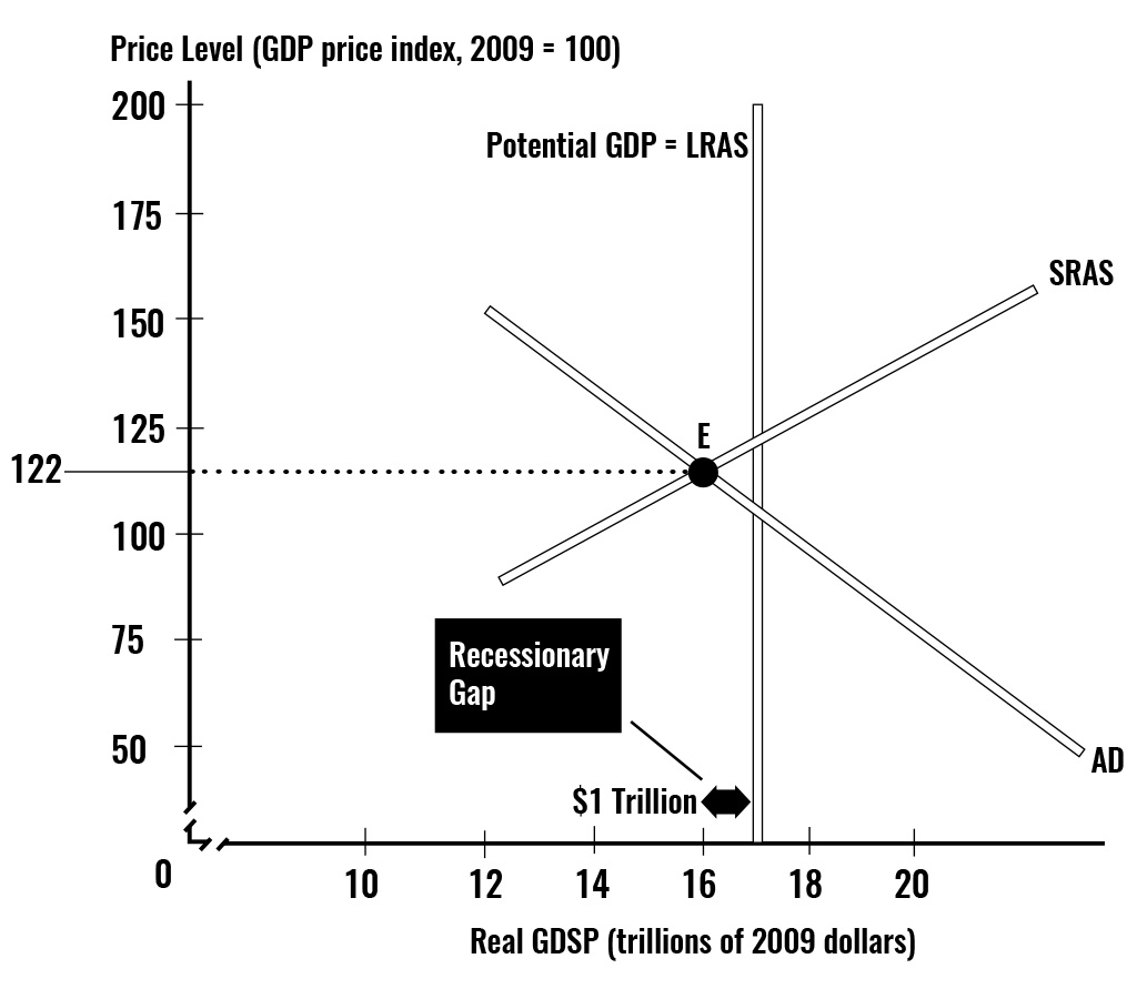 This figure illustrates an economy experiencing an inflationary gap of 1 trillion dollars. The initial decrease in government spending, or the initial increase in taxes need only be a fraction of the gap. Once the multiplier effect has taken full effect, the AD curve shifts all the way down to the left to intersect both AS and the Potential GDP curves, and eliminate the inflationary gap.