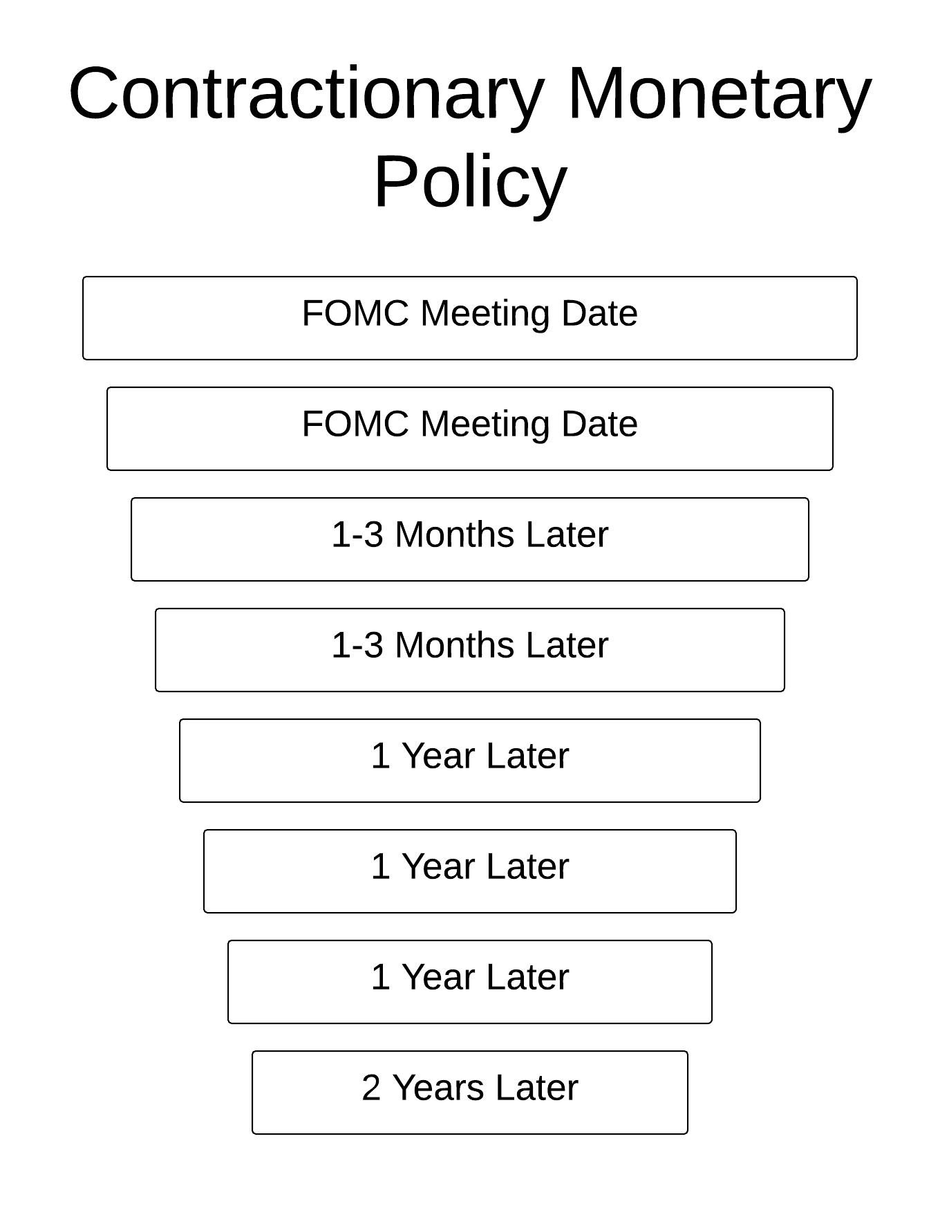 The diagram summarizes steps 1 through 8, outlining the contractionary monetary policy. The Contractionary Monetary Policy Transmission include the following eight steps: step 1, The Fed raises the federal funds rate (after the FOMC Meeting Date), step 2, Other short-term interest rates rise and the exchange rate rises (after the FOMC Meeting Date), step 3, The quantity of money and supply of loanable funds decrease (after 1 to 3 Months), step 4, The long-term real interest rate rises (after 1 to 3 Months), step 5, Consumption expenditure, investment, and net exports decrease (after 1 Year), step 6, Aggregate demand decreases (after 1 Year), step 7, Real GDP growth rate decreases (after 1 Year) — which represents the cost associated with this policy, and step 8, Inflation rate decreases (after 2 Years) — which represents the gain associated with this policy.