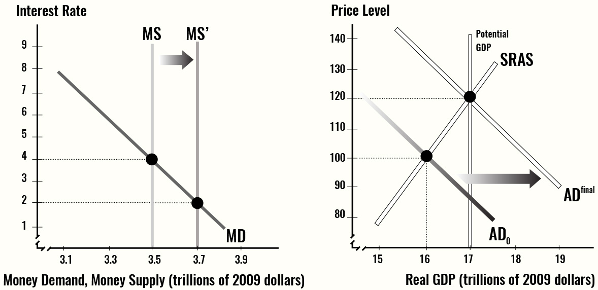 The graphs show the example of the ripple effects of monetary policy.