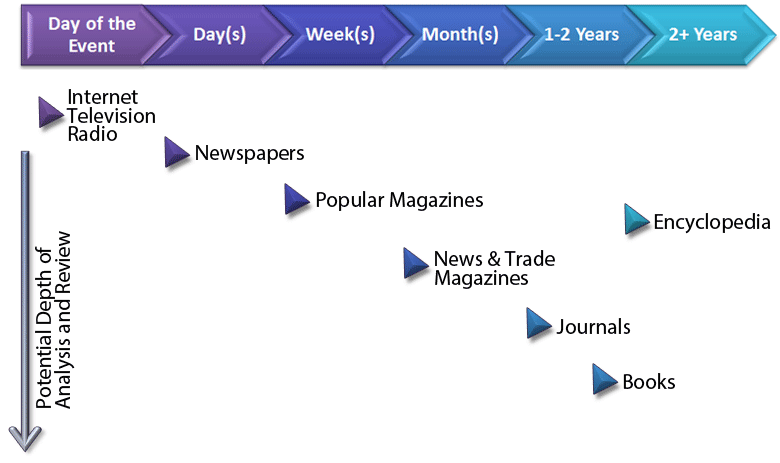 Information timeline ranging from day of event (Internet, television, radio) to two years or longer (encyclopedia).