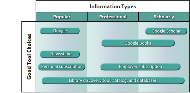 Diagram of information types- popular, professional, and scholarly juxtaposed by good tool choices. Describe in text.