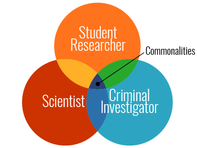 Process of inquiry by student researcher, scientist, and criminal investigator. Commonalities of inquiry across fields include observation, refining focus of research topic, analysis, iterative process of asking and answering questions, synthesis and evaluation of results, and communication of findings.
