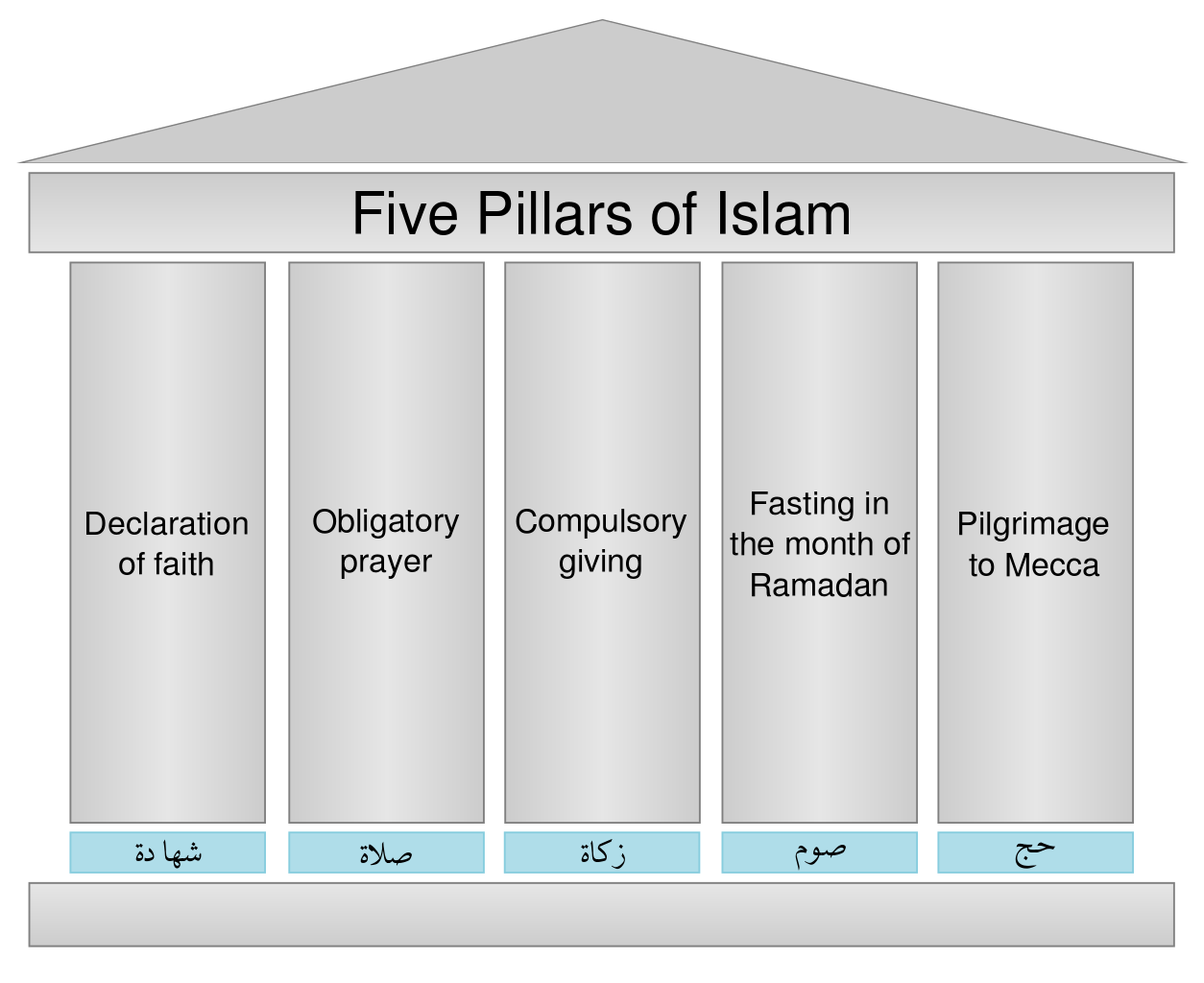 The image, representing the Five Pillars of Islam, is that of a house with each of the pillars holding up the roof of the building. The names of each of the five pillars are written on each column, both in English and Arabic.